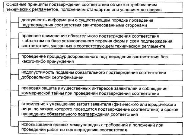Фз О Техническом Регулировании Стандартизация Полностью
