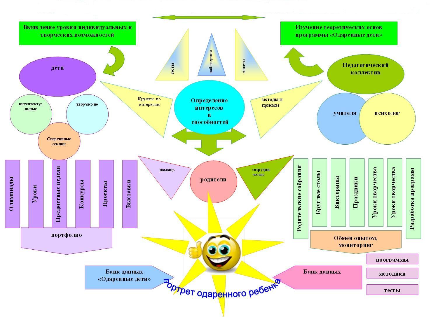 Как сделать индивидуальный образовательный маршрут
