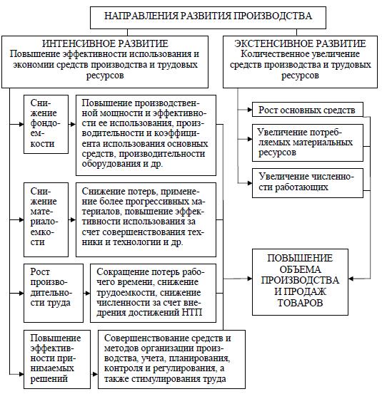 Показатели анализа эффективности использования капитала компании