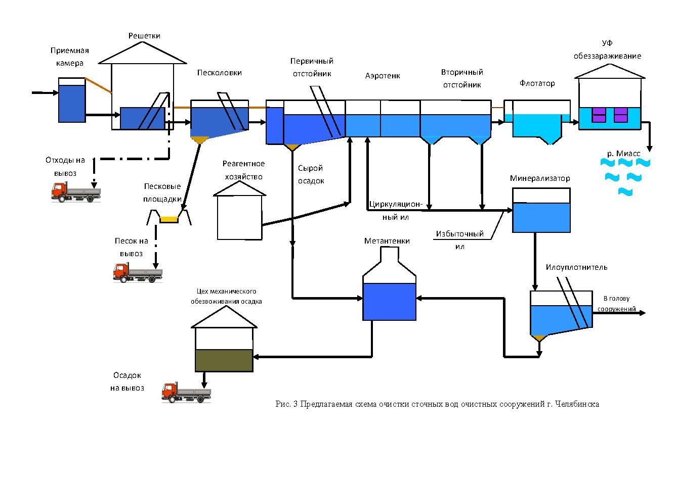 Сооружения очистки сточных вод схема 873