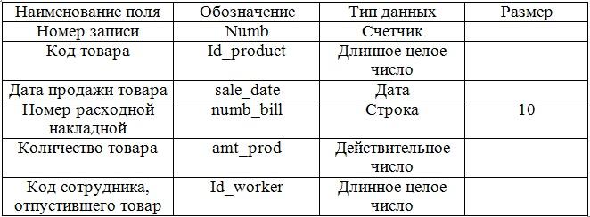 """""""Причины списания товаров """" - таблица 6.13., содержащая перечень причин списания товаров со склада."""