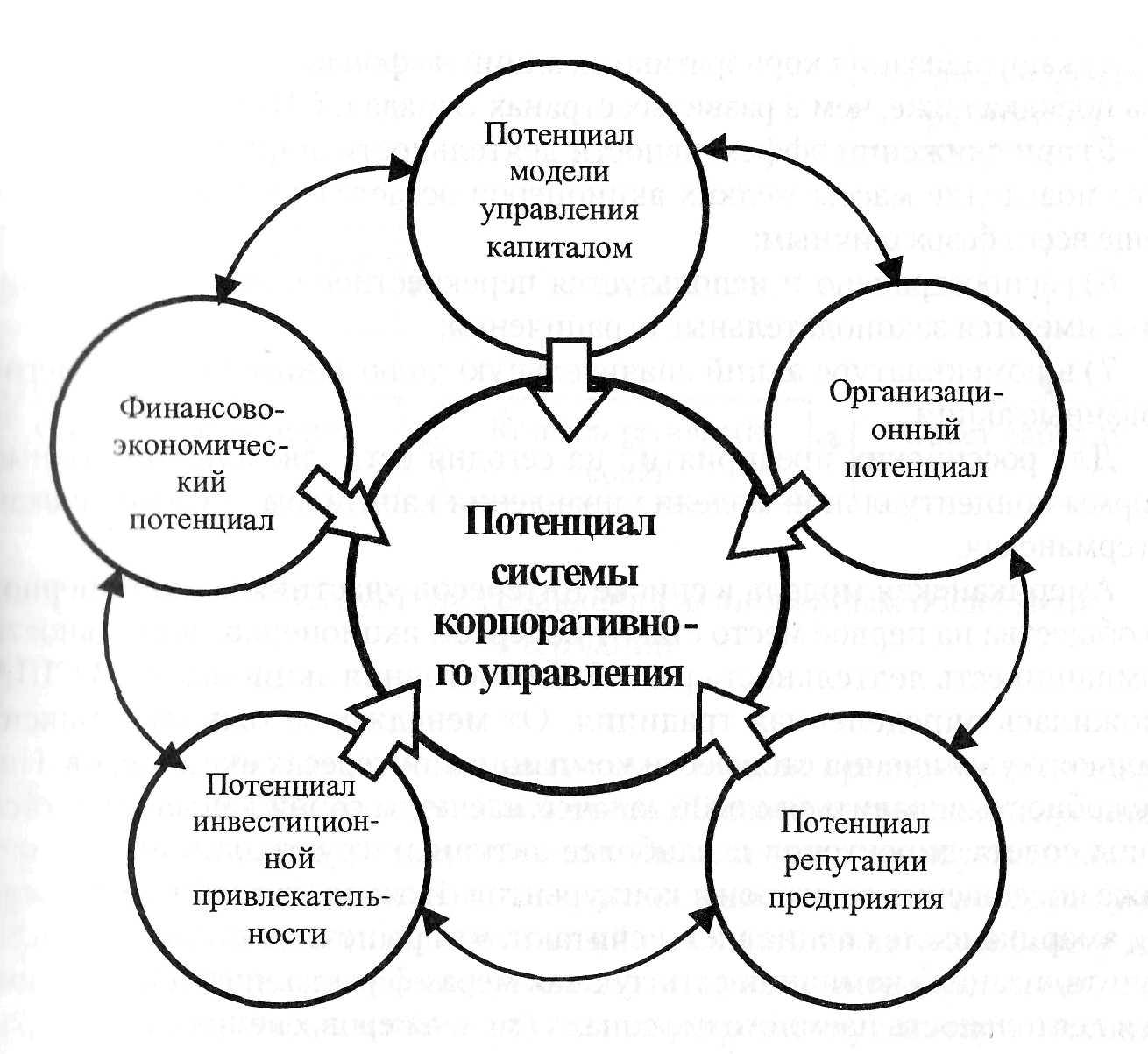 Учебная Литература г Вологда Корпоративное управление на предприятии курсовая