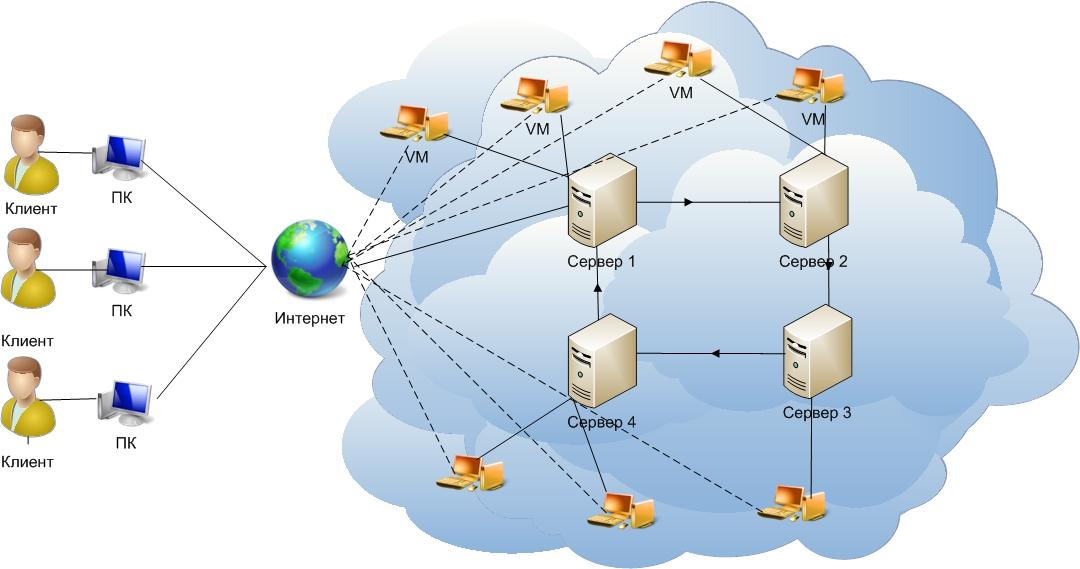 Сервер облако своими руками 16