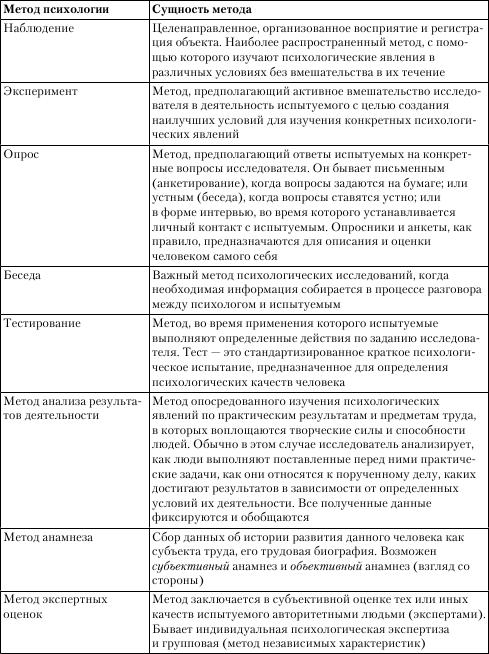характеристика методов сборки