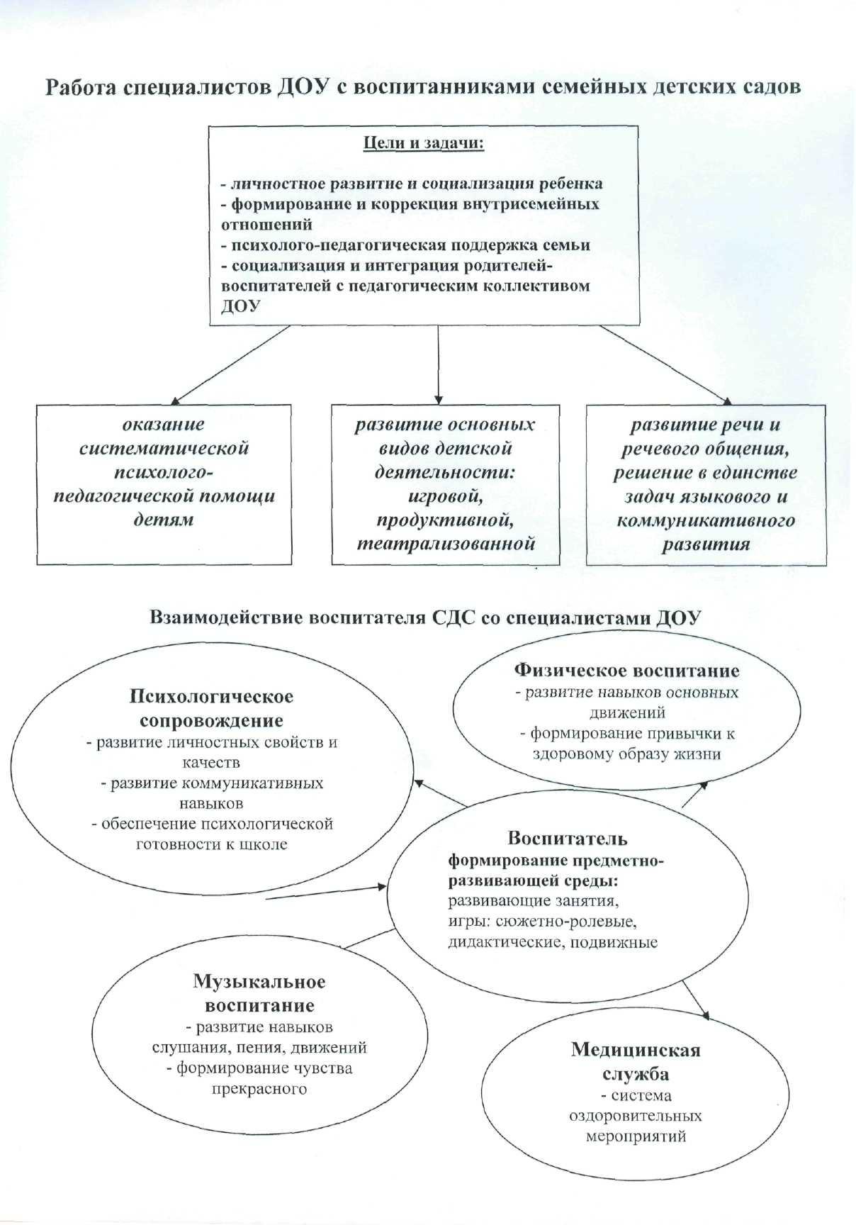 Схема контроля фгос доу
