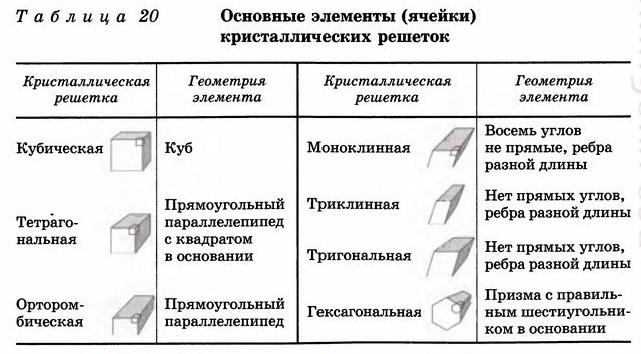 таблица графиков изопроцессов