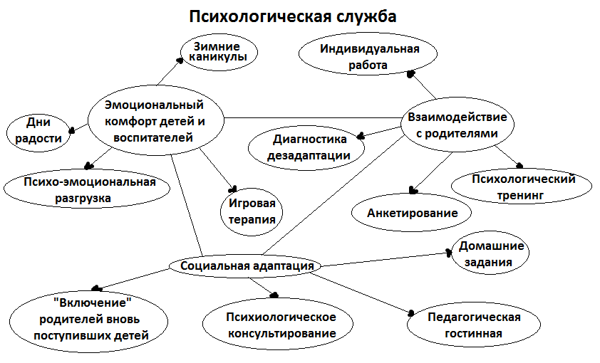 Программа Самообразования Психолога