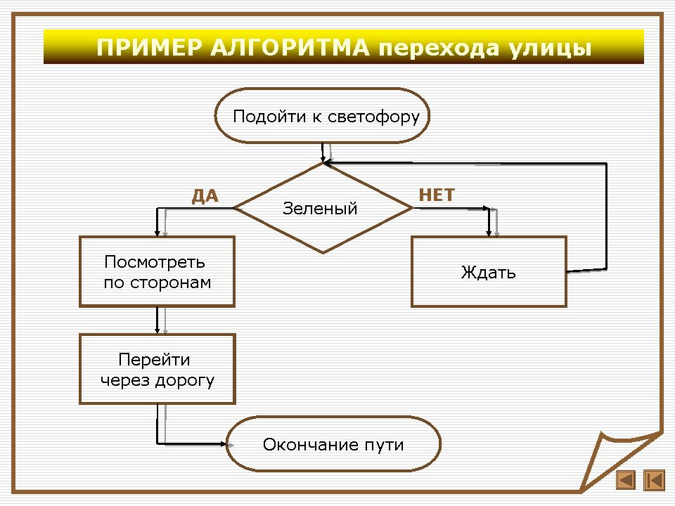 Методическая схема исполнителей алгоритмов