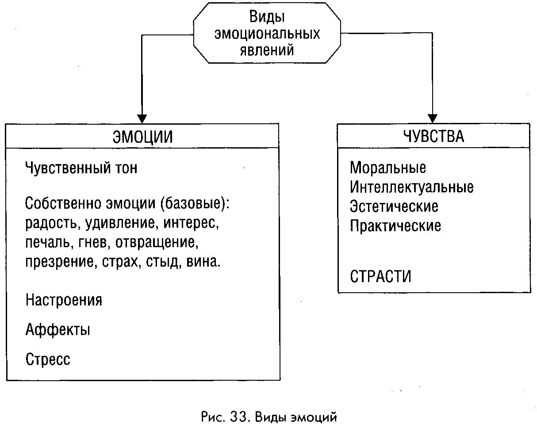 Виды Эмоций Шпаргалка