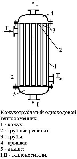 Одноходовой вертикальный теплообменник пароводяные теплообменники стоимость