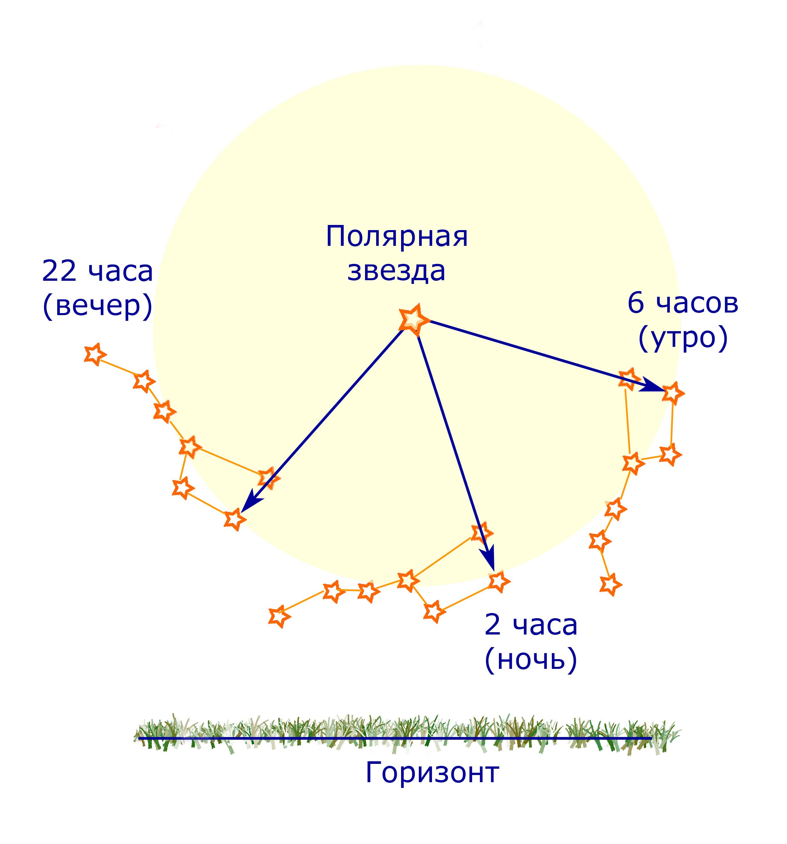 Почему не движется полярная звезда
